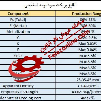 khorasan Steel Hot Briquetted Iron Export Analysis - Buy khorasan Steel Hot Briquetted Iron Export Analysis - Sell khorasan Steel Hot Briquetted Iron Export Analysis - Daily price khorasan Steel Hot Briquetted Iron Export Analysis in the market - Manufact