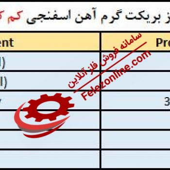 Iranian Ghadir Steel Hot Briquetted Iron - HBI Export Analysis - Buy Iranian Ghadir Steel Hot Briquetted Iron - HBI Export Analysis - Sell Iranian Ghadir Steel Hot Briquetted Iron - HBI Export Analysis - Daily price Iranian Ghadir Steel Hot Briquetted Iro