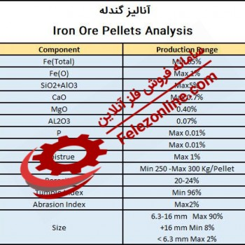 Export Iranian Midco Iron pellets Analysis - Buy Export Iranian Midco Iron pellets Analysis - Sell Export Iranian Midco Iron pellets Analysis - Daily price Export Iranian Midco Iron pellets Analysis in the market - Manufacturers Export Iranian Midco Iron