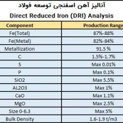 آنالیز آهن اسفنجی توسعه فولاد گل گهر