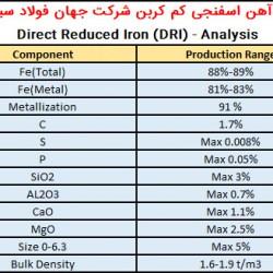 آنالیز آهن اسفنجی صادراتی کربن متوسط جهان فولاد سیرجان