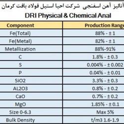 آنالیز آهن اسفنجی متوسط کربن شرکت احیا استیل فولاد بافت کرمان