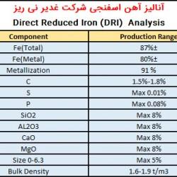 آنالیز آهن اسفنجی صادراتی کربن متوسط فولاد غدیر نی ریز