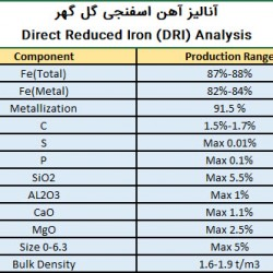 Export Of Golgohar Sponge Iron DRI High Carbon Steel Iran Analysis