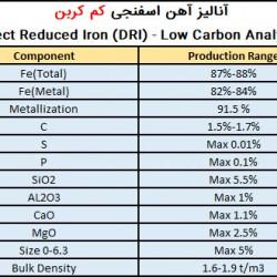 آنالیز آهن اسفنجی صادراتی کم کربن شادگان