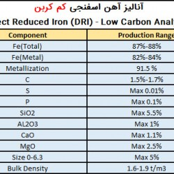 آنالیز آهن اسفنجی صادراتی کم کربن صبا فولاد خلیج فارس