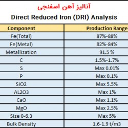 SKS Sponge Iron DRI Analysis