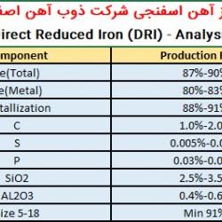 آنالیز آهن اسفنجی ذوب آهن اصفهان