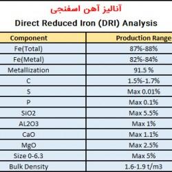 آنالیز آهن اسفنجی صادراتی کربن متوسط صبا فولاد خلیج فارس
