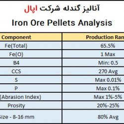 Opal Iron pellets Analysis