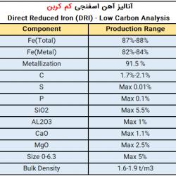 Export Of Ghaenat Sponge Iron DRI Medium Carbon Steel Iran Analysis